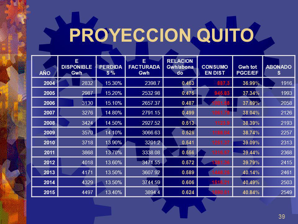 PROYECCION QUITO AÑO E DISPONIBLE Gwh PERDIDAS % E FACTURADA Gwh