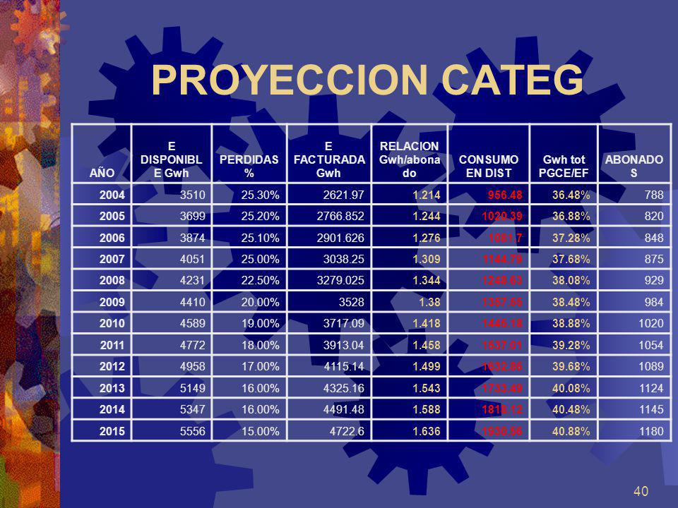 PROYECCION CATEG AÑO E DISPONIBLE Gwh PERDIDAS % E FACTURADA Gwh