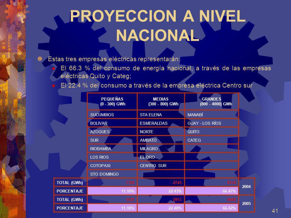 PROYECCION A NIVEL NACIONAL