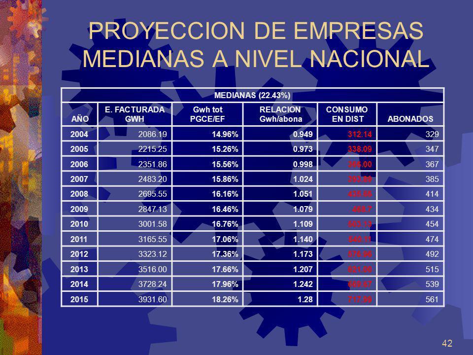 PROYECCION DE EMPRESAS MEDIANAS A NIVEL NACIONAL