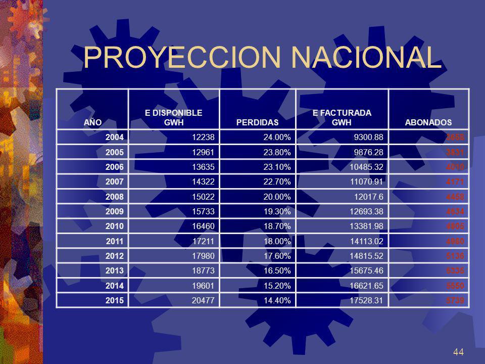 PROYECCION NACIONAL AÑO E DISPONIBLE GWH PERDIDAS E FACTURADA ABONADOS