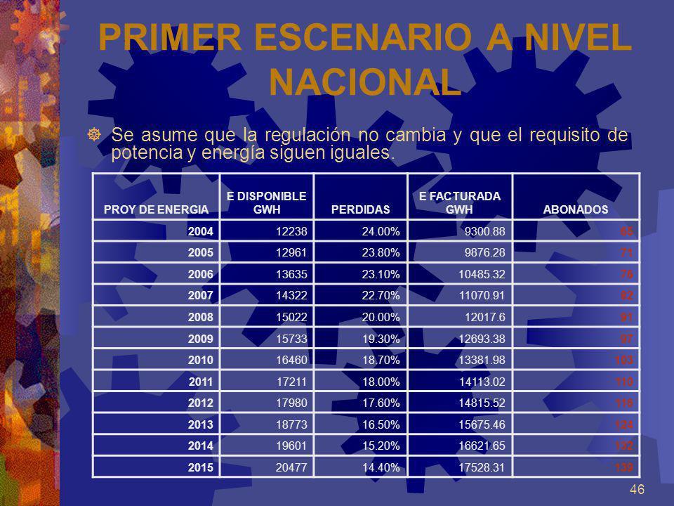 PRIMER ESCENARIO A NIVEL NACIONAL