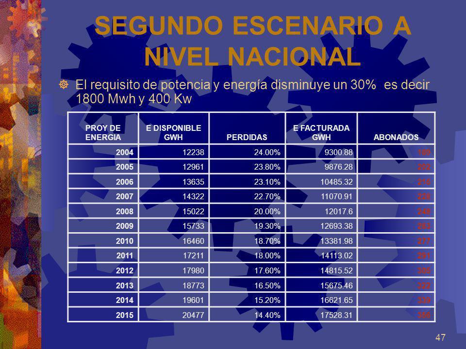 SEGUNDO ESCENARIO A NIVEL NACIONAL