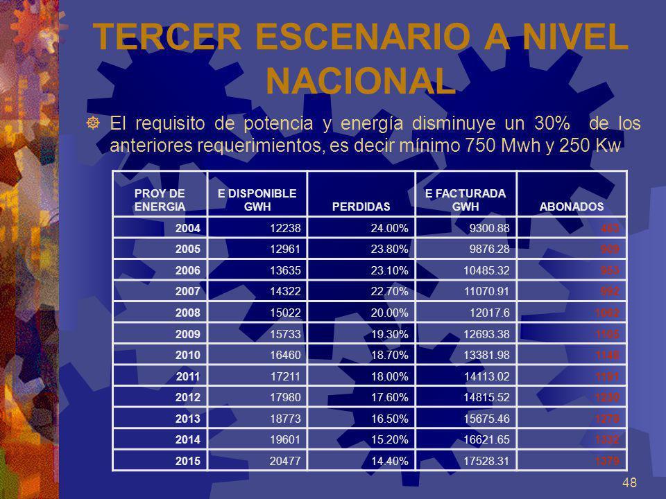 TERCER ESCENARIO A NIVEL NACIONAL