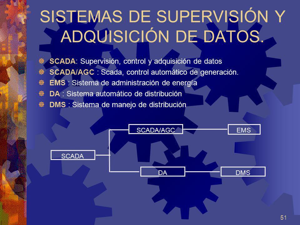SISTEMAS DE SUPERVISIÓN Y ADQUISICIÓN DE DATOS.