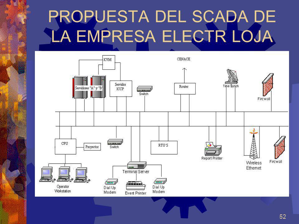 PROPUESTA DEL SCADA DE LA EMPRESA ELECTR LOJA