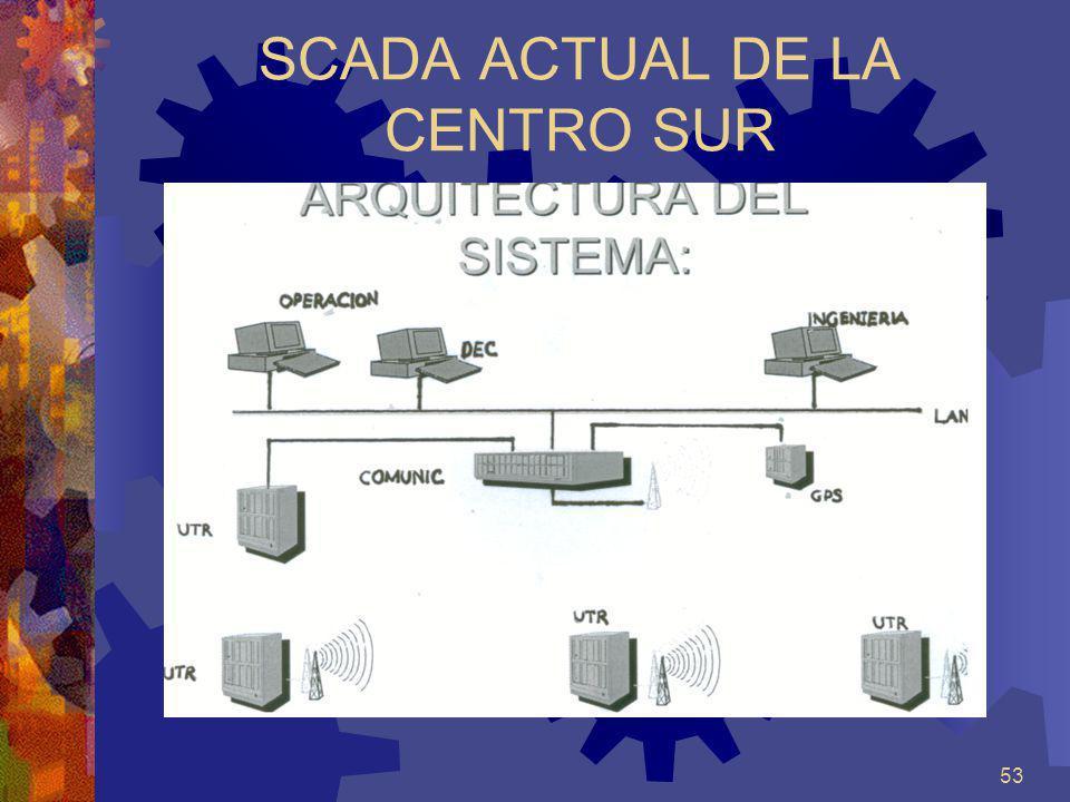 SCADA ACTUAL DE LA CENTRO SUR
