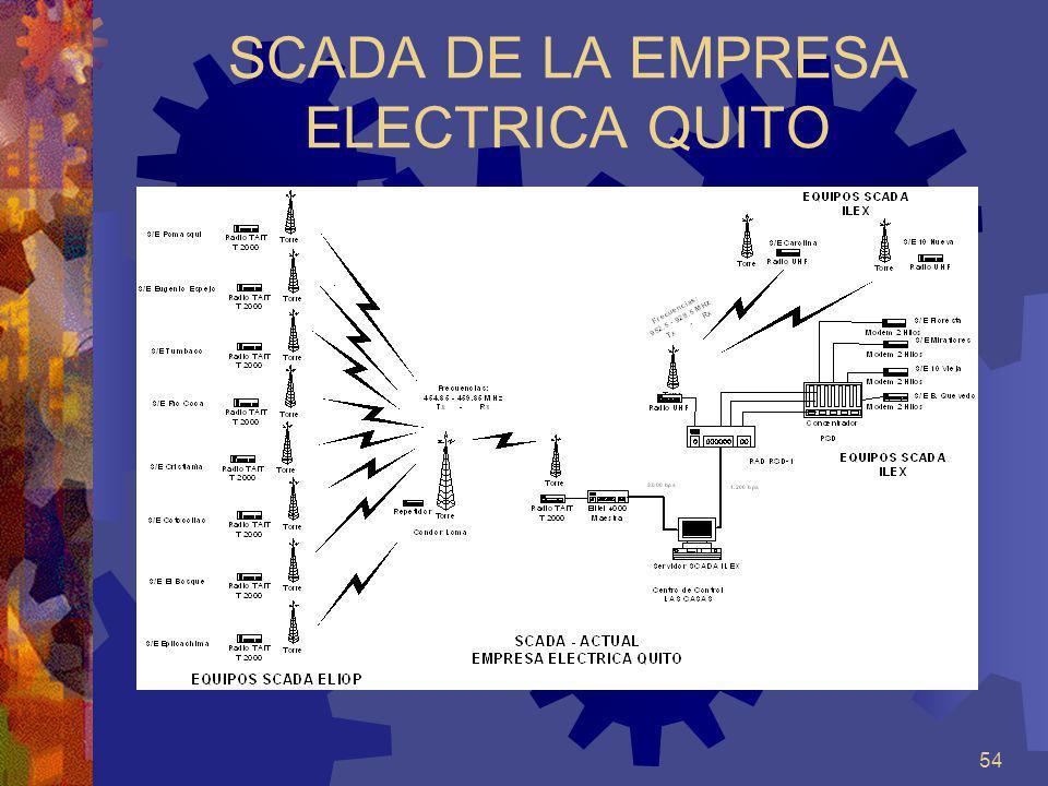 SCADA DE LA EMPRESA ELECTRICA QUITO