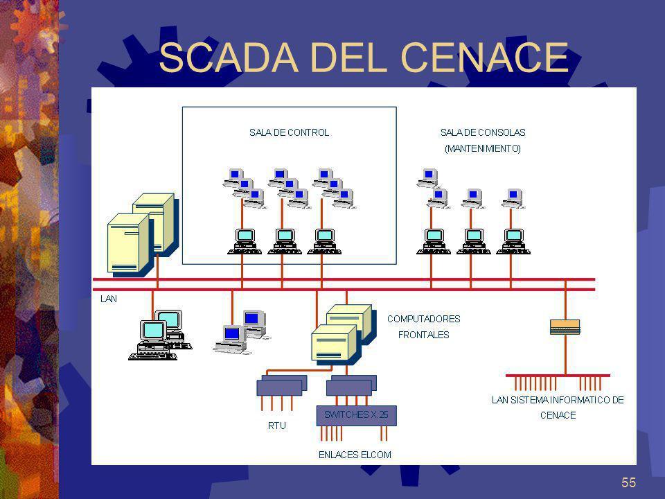 SCADA DEL CENACE