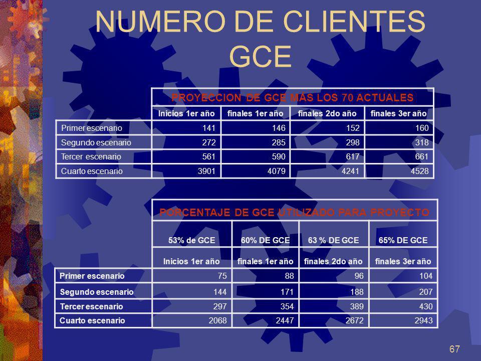 NUMERO DE CLIENTES GCE PROYECCION DE GCE MÁS LOS 70 ACTUALES