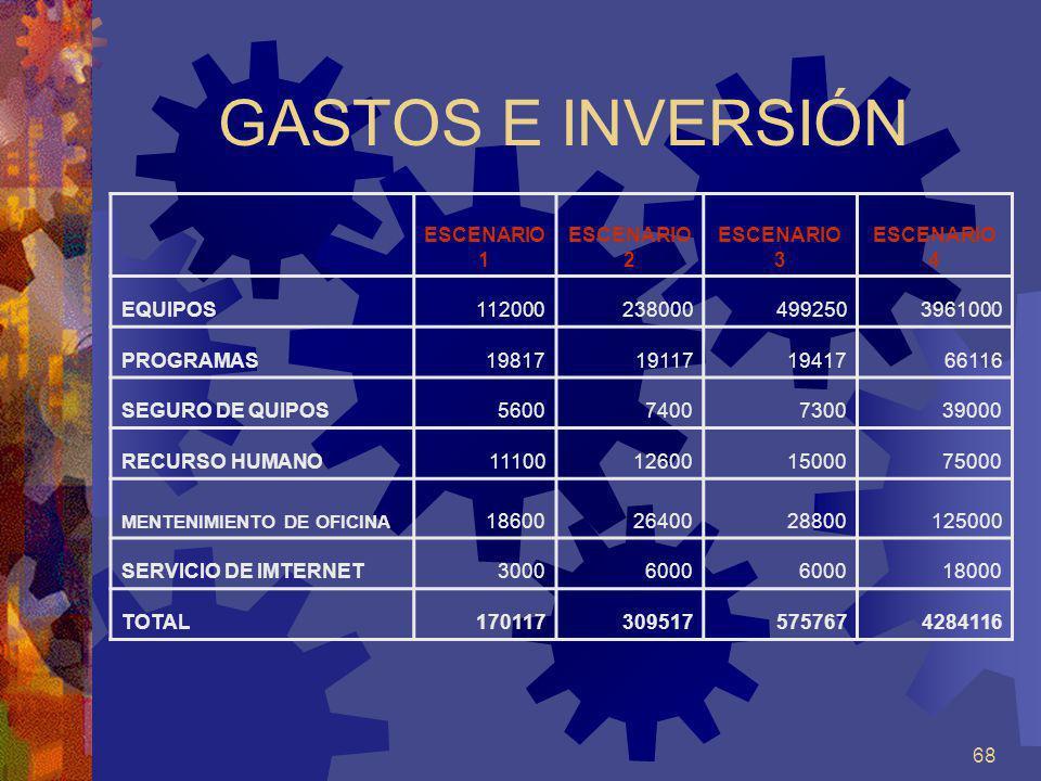 GASTOS E INVERSIÓN ESCENARIO 1 ESCENARIO2 ESCENARIO 3 ESCENARIO 4