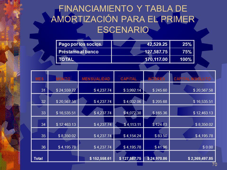 FINANCIAMIENTO Y TABLA DE AMORTIZACIÓN PARA EL PRIMER ESCENARIO