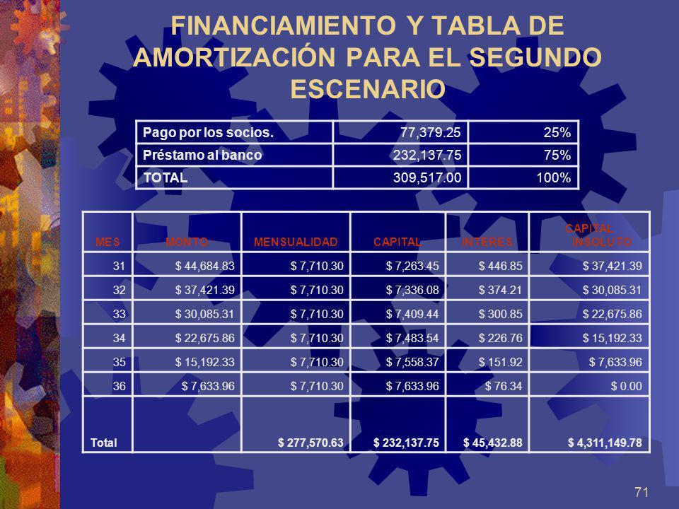 FINANCIAMIENTO Y TABLA DE AMORTIZACIÓN PARA EL SEGUNDO ESCENARIO