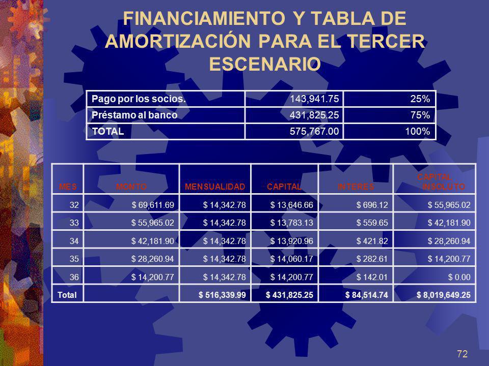 FINANCIAMIENTO Y TABLA DE AMORTIZACIÓN PARA EL TERCER ESCENARIO