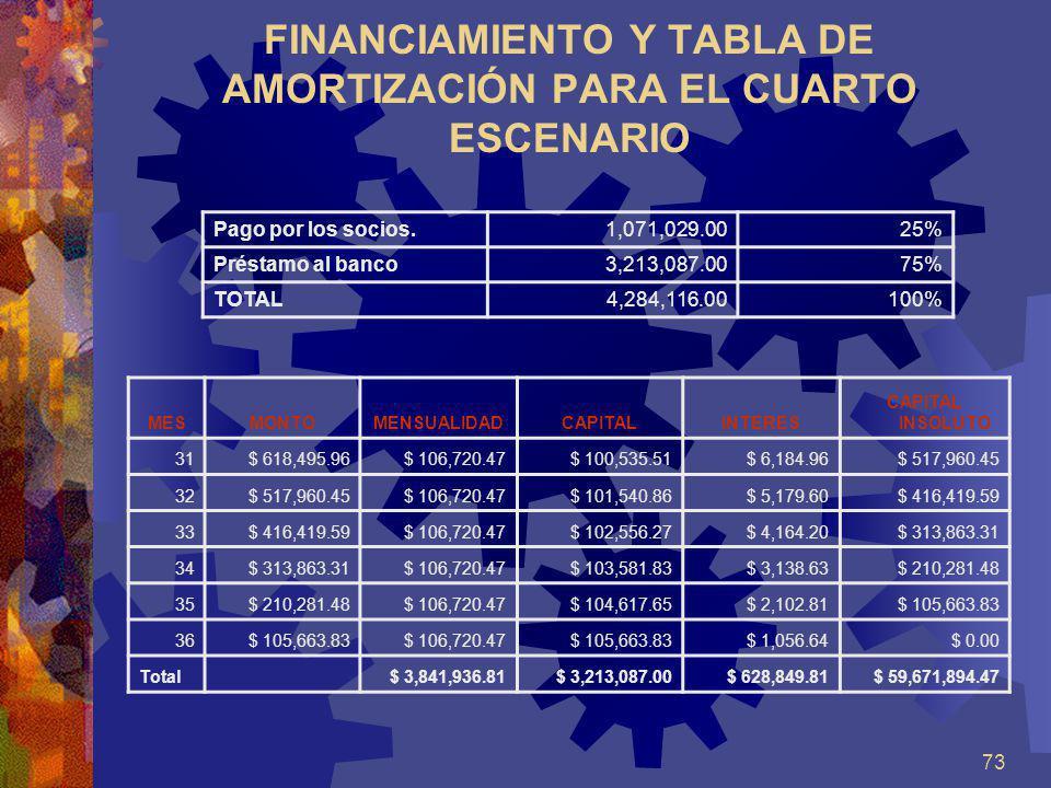 FINANCIAMIENTO Y TABLA DE AMORTIZACIÓN PARA EL CUARTO ESCENARIO