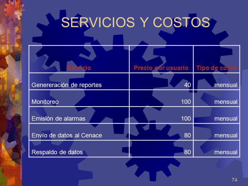 SERVICIOS Y COSTOS Servicio Precio por usuario Tipo de cobro