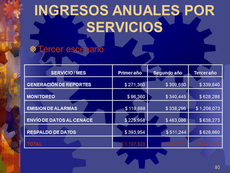 INGRESOS ANUALES POR SERVICIOS