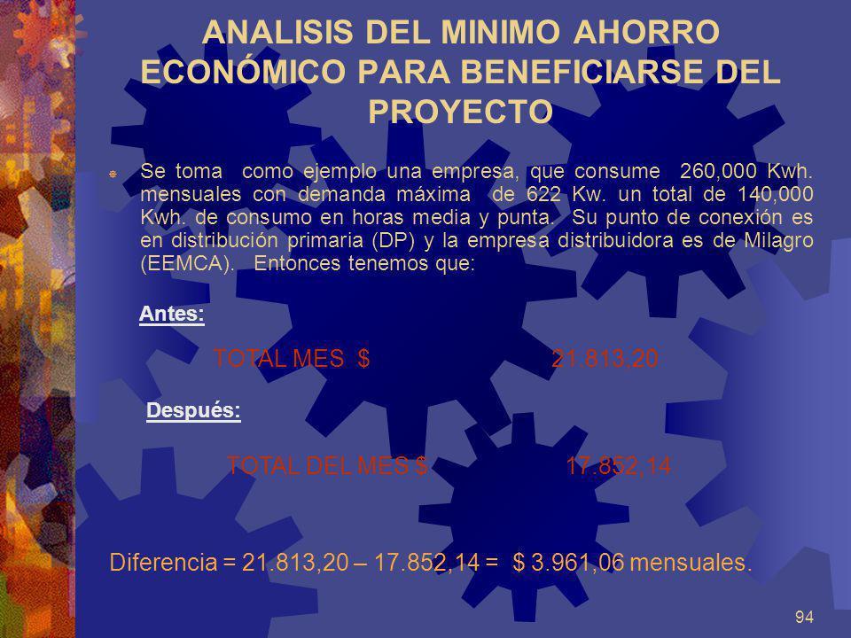 ANALISIS DEL MINIMO AHORRO ECONÓMICO PARA BENEFICIARSE DEL PROYECTO