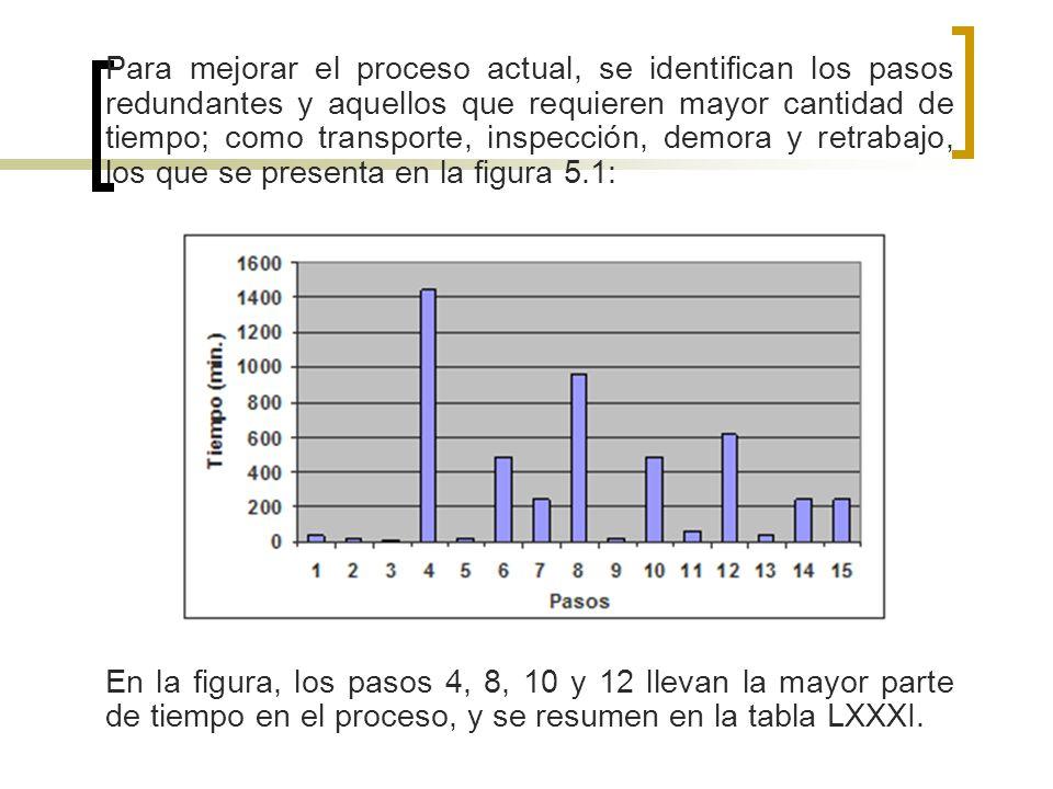 Para mejorar el proceso actual, se identifican los pasos redundantes y aquellos que requieren mayor cantidad de tiempo; como transporte, inspección, demora y retrabajo, los que se presenta en la figura 5.1: