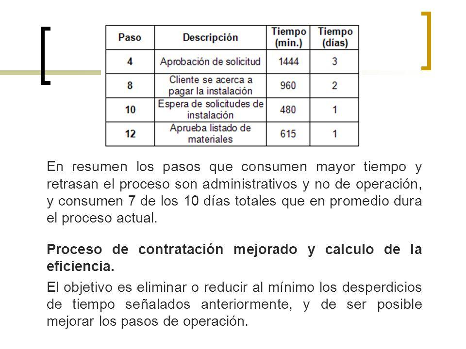 En resumen los pasos que consumen mayor tiempo y retrasan el proceso son administrativos y no de operación, y consumen 7 de los 10 días totales que en promedio dura el proceso actual.