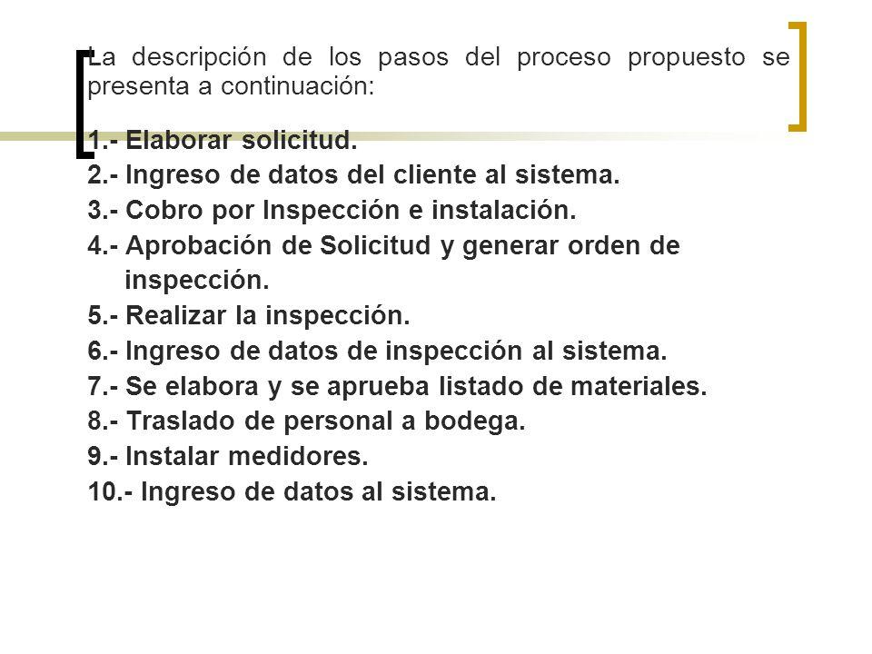 La descripción de los pasos del proceso propuesto se presenta a continuación: