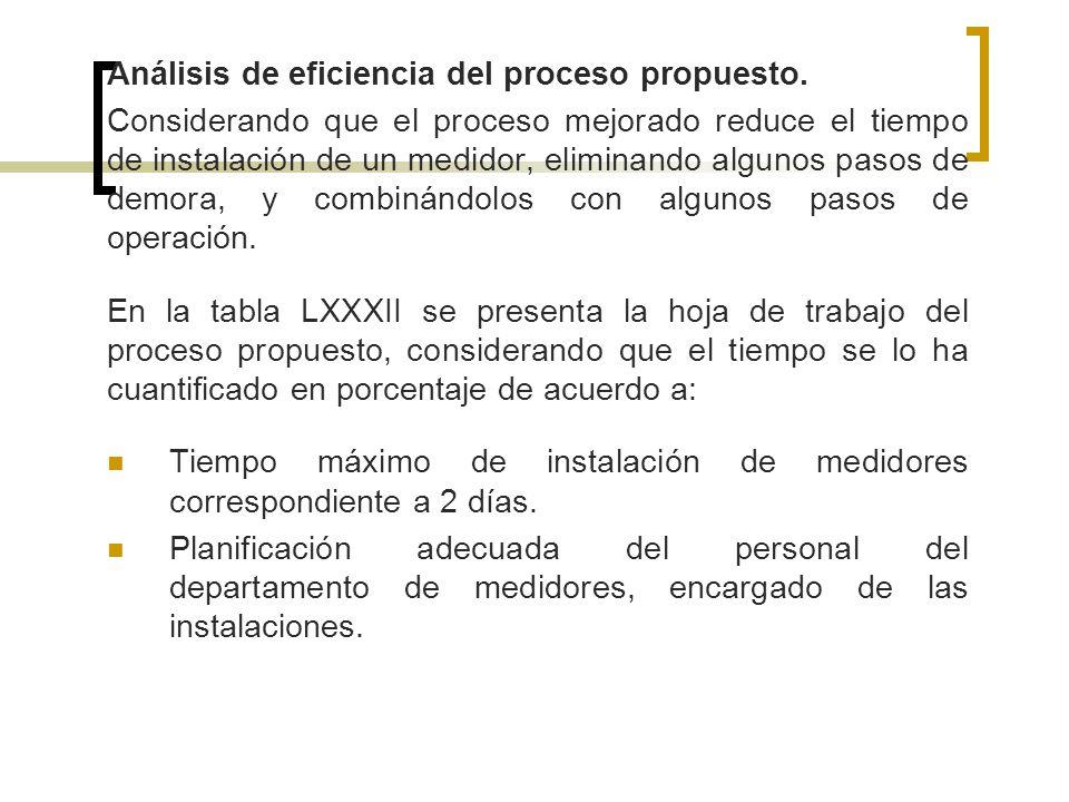 Análisis de eficiencia del proceso propuesto.