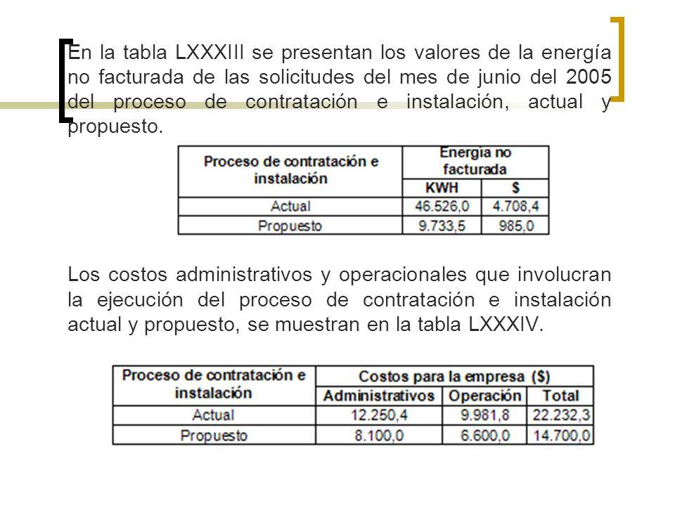 En la tabla LXXXIII se presentan los valores de la energía no facturada de las solicitudes del mes de junio del 2005 del proceso de contratación e instalación, actual y propuesto.