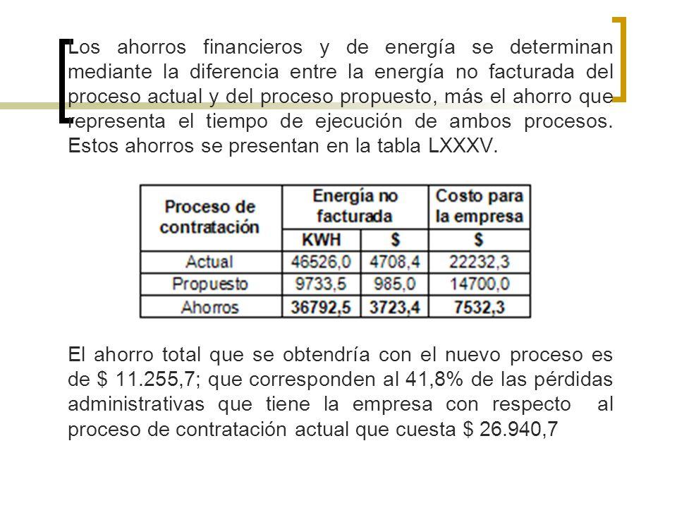 Los ahorros financieros y de energía se determinan mediante la diferencia entre la energía no facturada del proceso actual y del proceso propuesto, más el ahorro que representa el tiempo de ejecución de ambos procesos. Estos ahorros se presentan en la tabla LXXXV.