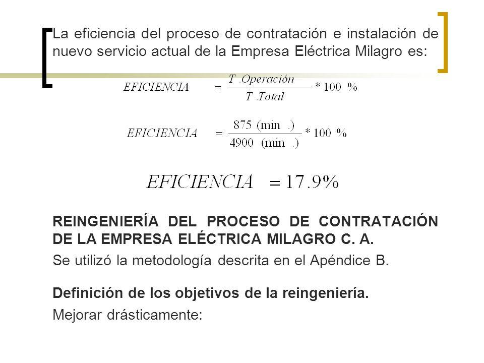 La eficiencia del proceso de contratación e instalación de nuevo servicio actual de la Empresa Eléctrica Milagro es: