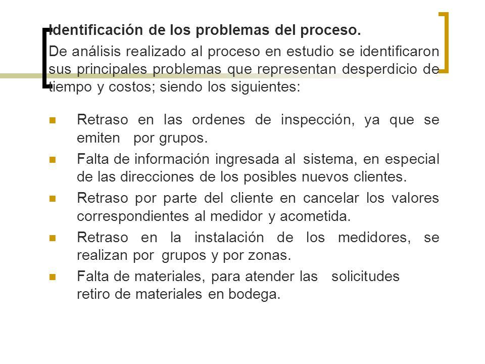 Identificación de los problemas del proceso.