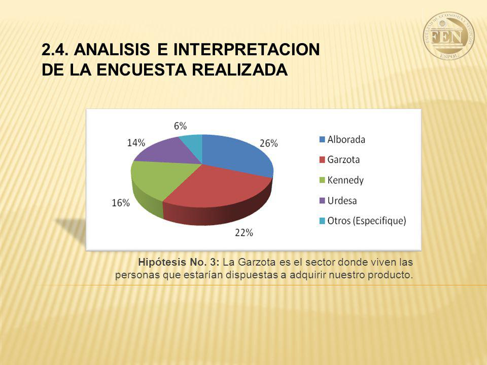 2.4. ANALISIS E INTERPRETACION DE LA ENCUESTA REALIZADA