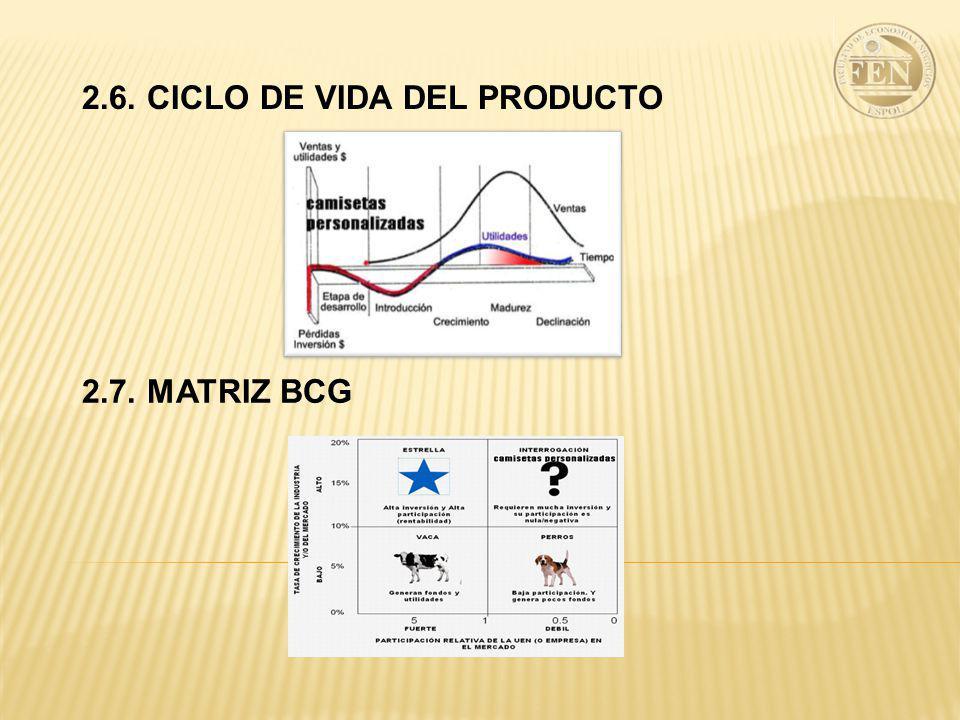2.6. CICLO DE VIDA DEL PRODUCTO