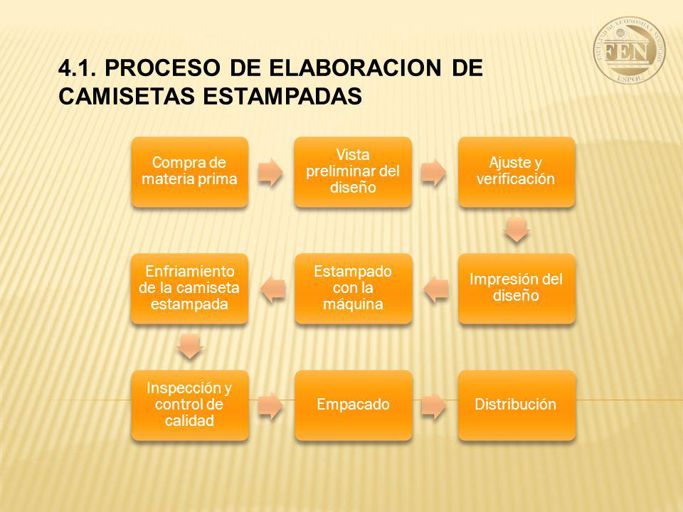4.1. PROCESO DE ELABORACION DE CAMISETAS ESTAMPADAS