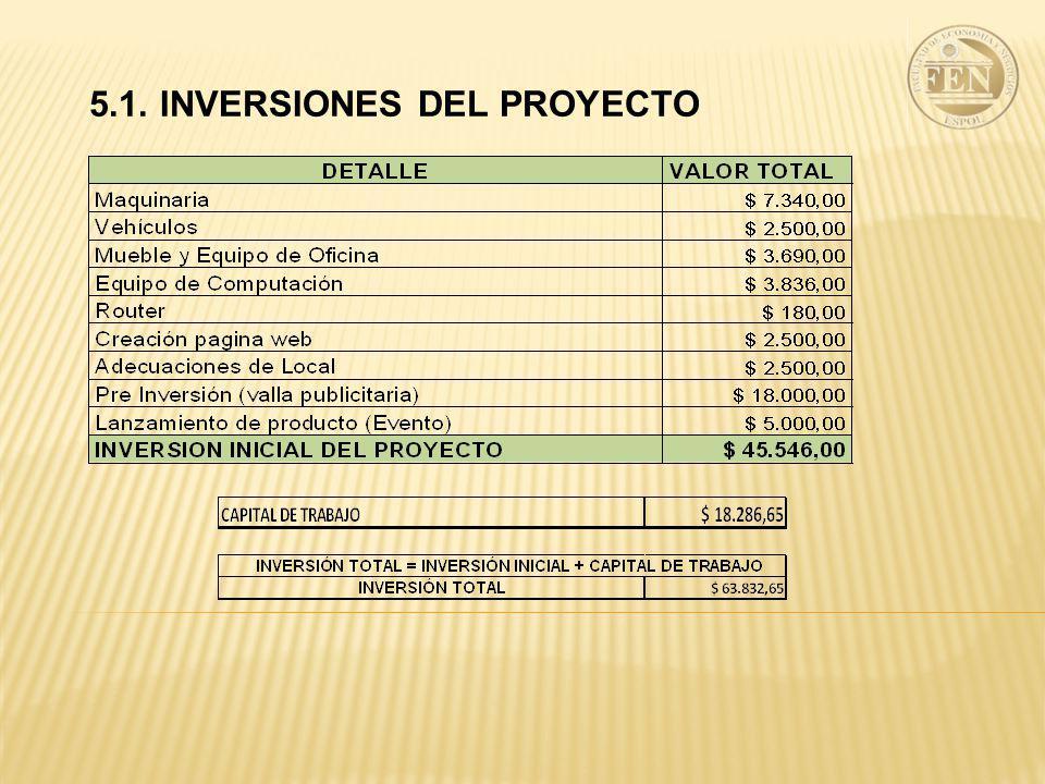 5.1. INVERSIONES DEL PROYECTO