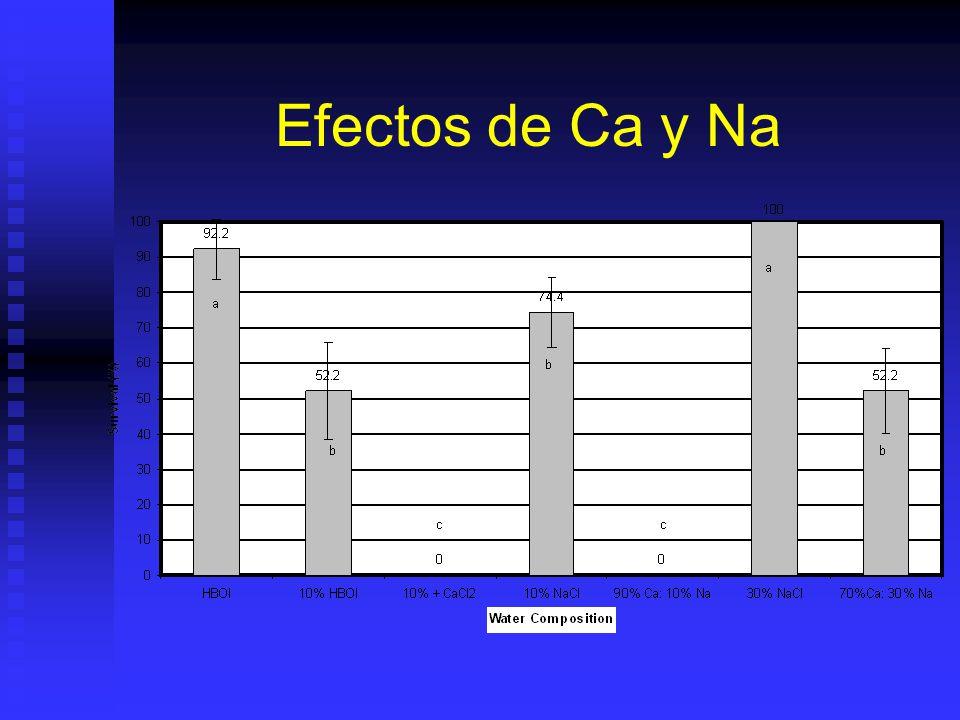 Efectos de Ca y Na