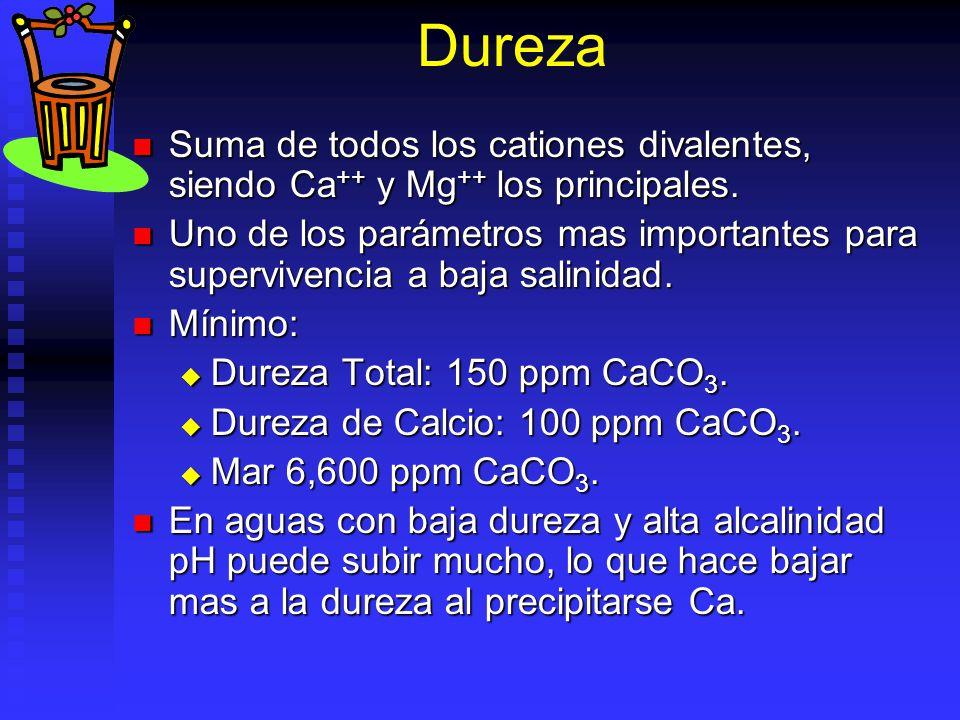 Dureza Suma de todos los cationes divalentes, siendo Ca++ y Mg++ los principales.