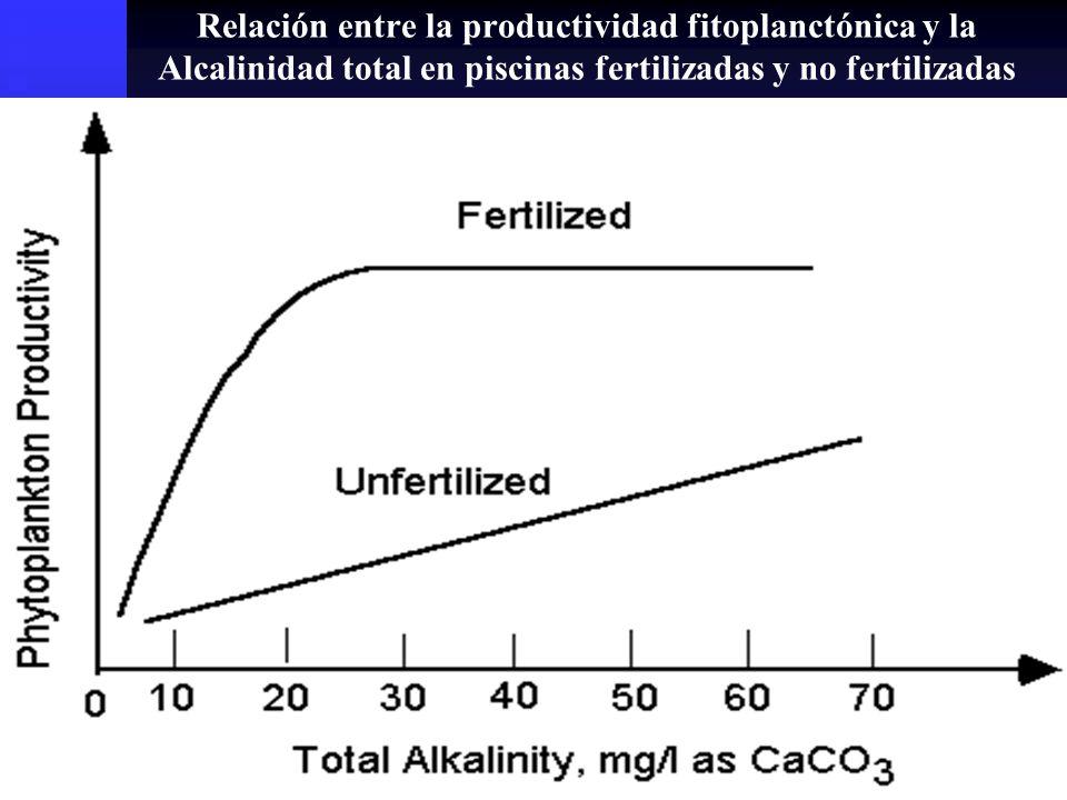 Relación entre la productividad fitoplanctónica y la Alcalinidad total en piscinas fertilizadas y no fertilizadas en Auburn, AL. (Boyd, 1990)