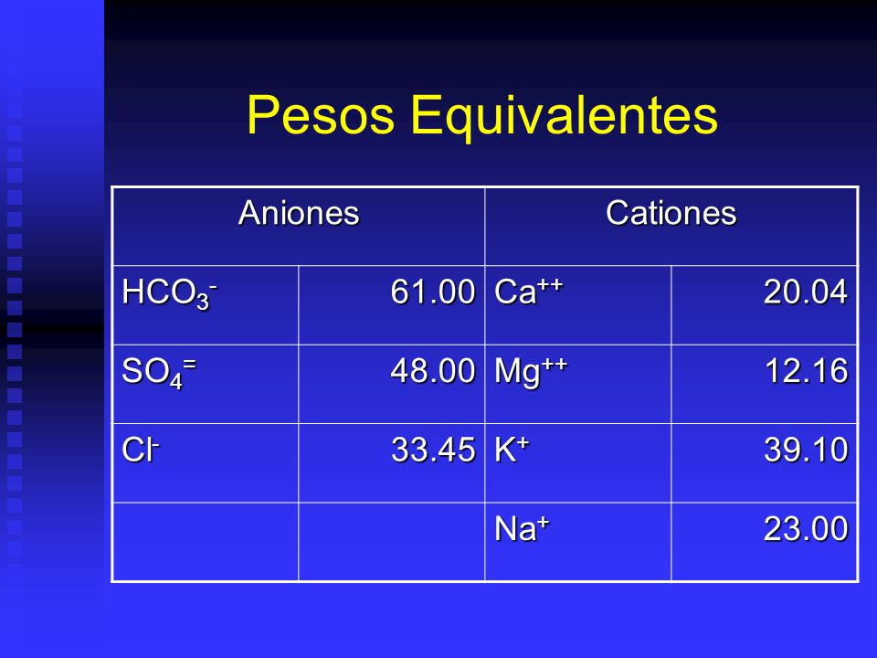 Pesos Equivalentes Aniones Cationes HCO3- 61.00 Ca++ 20.04 SO4= 48.00