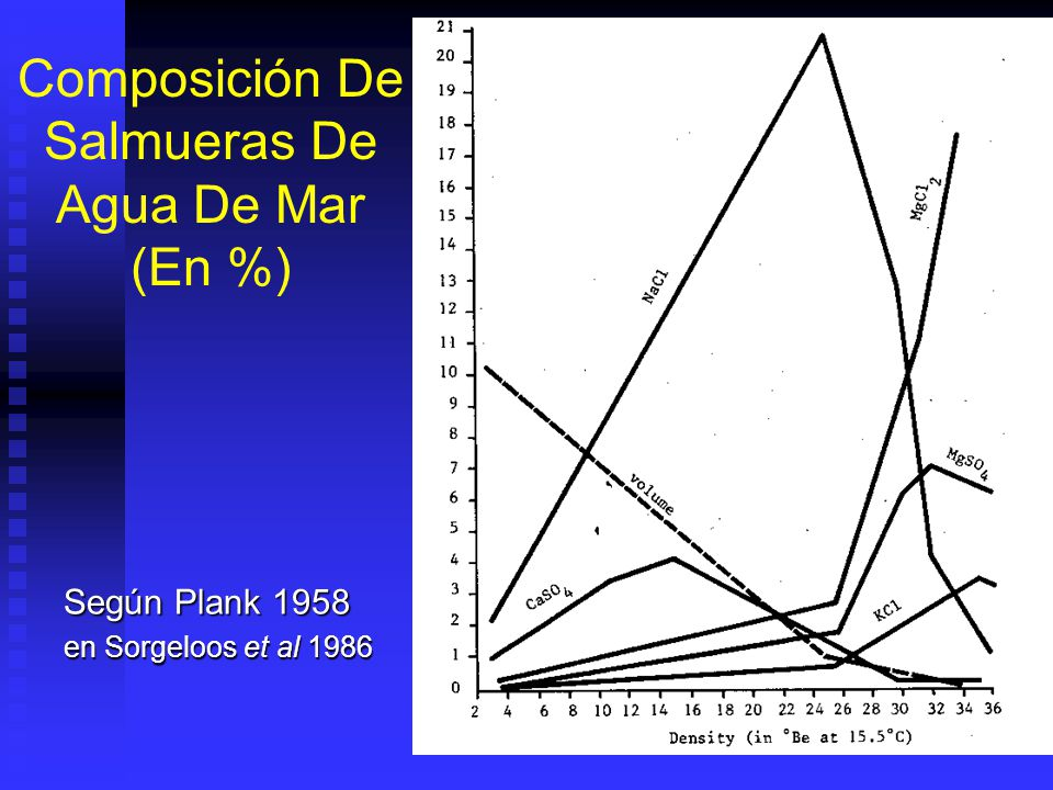 Composición De Salmueras De Agua De Mar (En %)