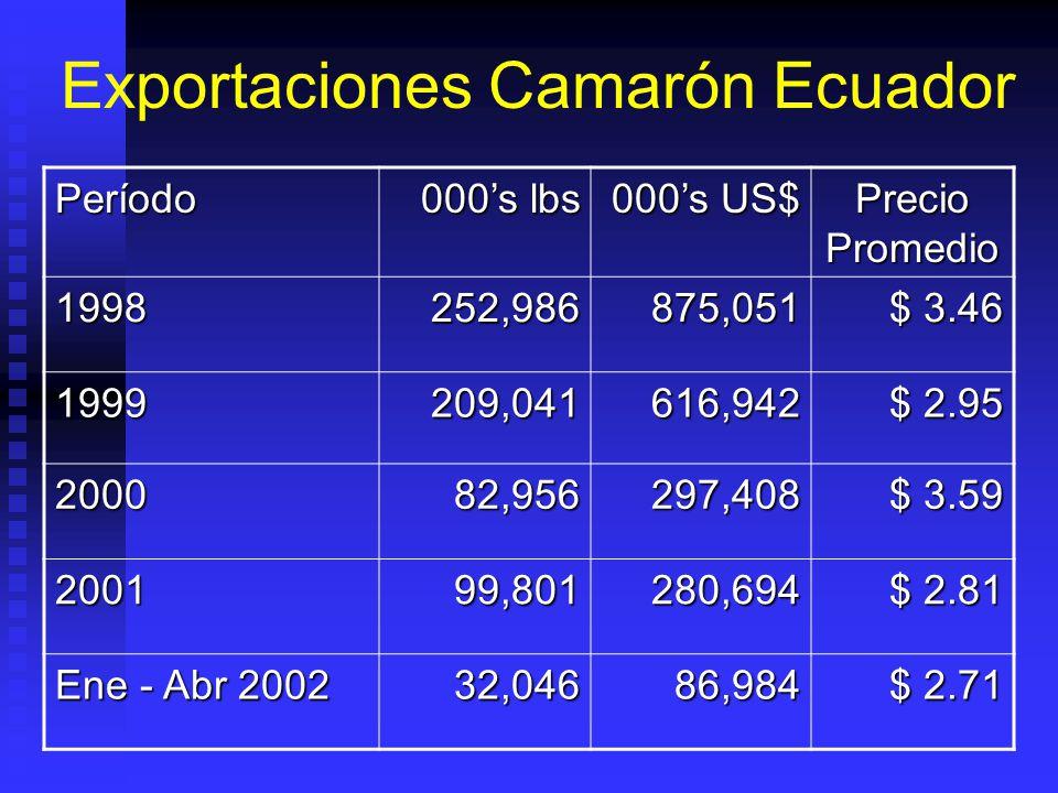 Exportaciones Camarón Ecuador