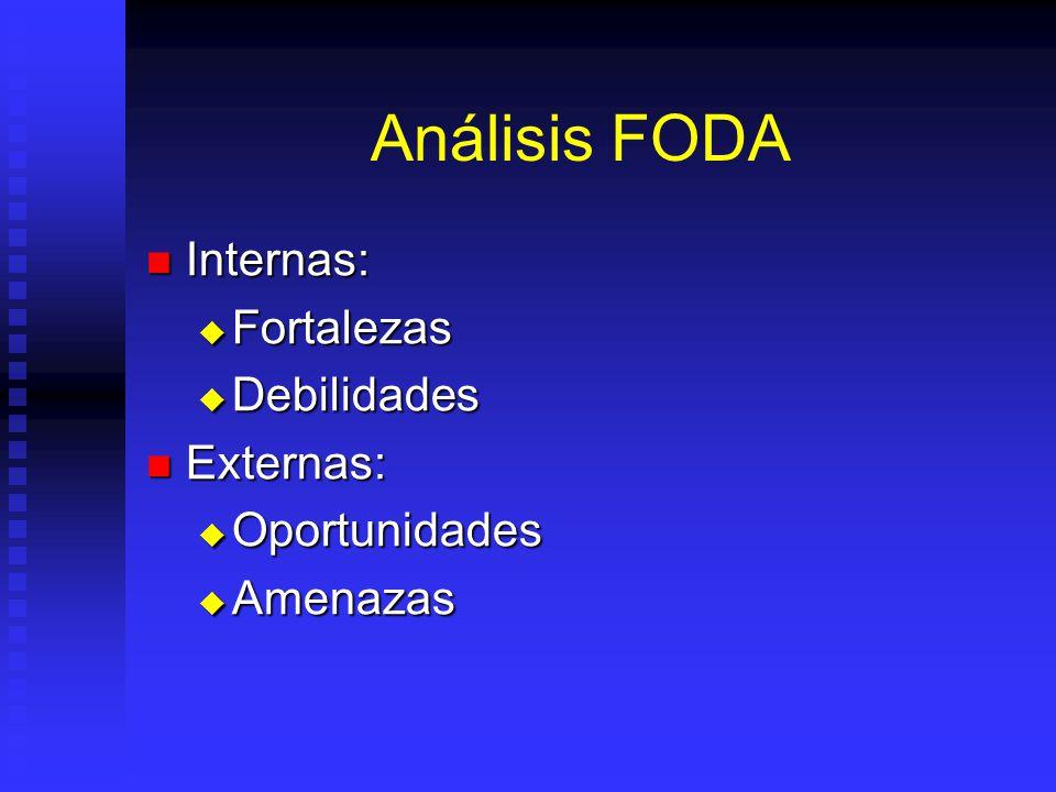 Análisis FODA Internas: Fortalezas Debilidades Externas: Oportunidades