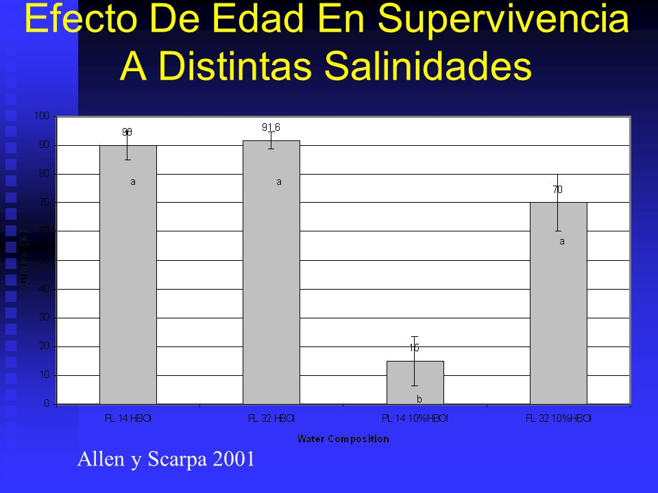 Efecto De Edad En Supervivencia A Distintas Salinidades