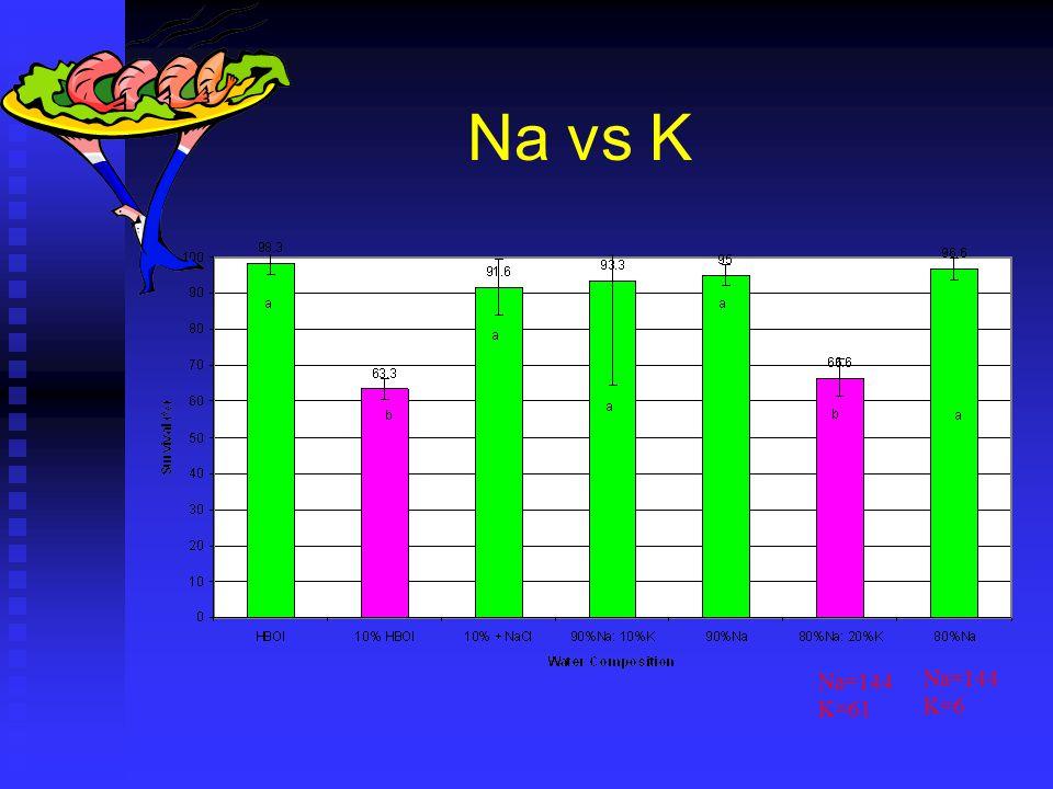 Na vs K Na=144 K=61 Na=144 K=6