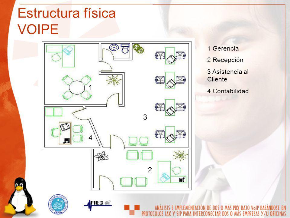 Estructura física VOIPE
