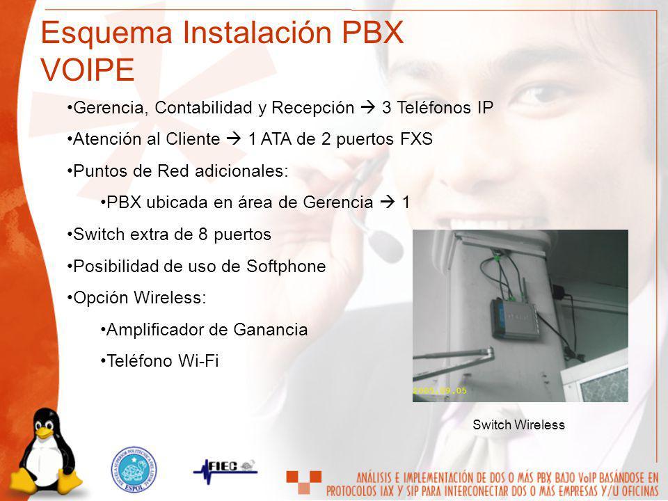 Esquema Instalación PBX VOIPE