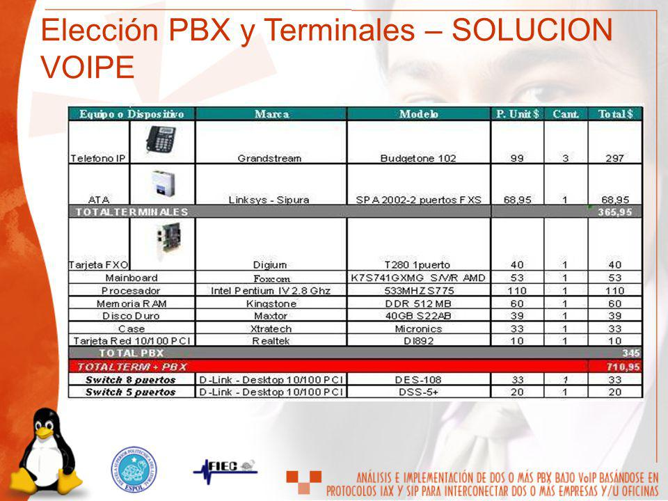 Elección PBX y Terminales – SOLUCION VOIPE