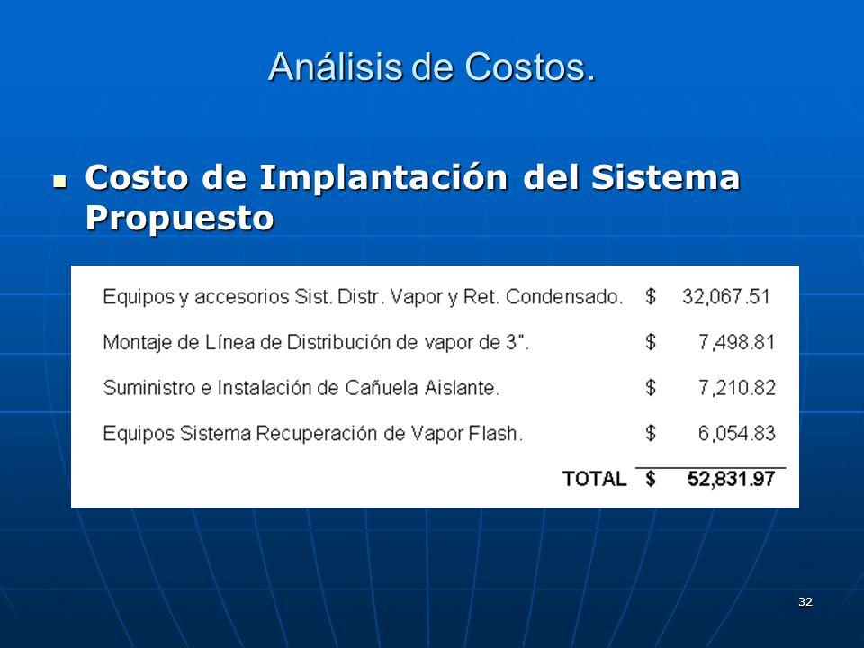 Análisis de Costos. Costo de Implantación del Sistema Propuesto