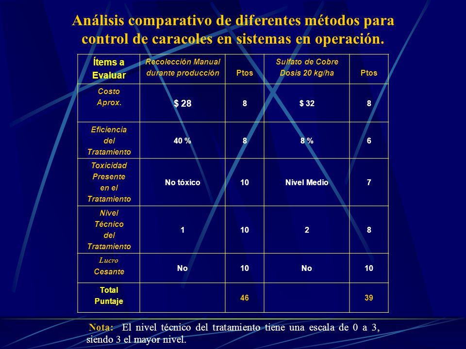 Análisis comparativo de diferentes métodos para control de caracoles en sistemas en operación.