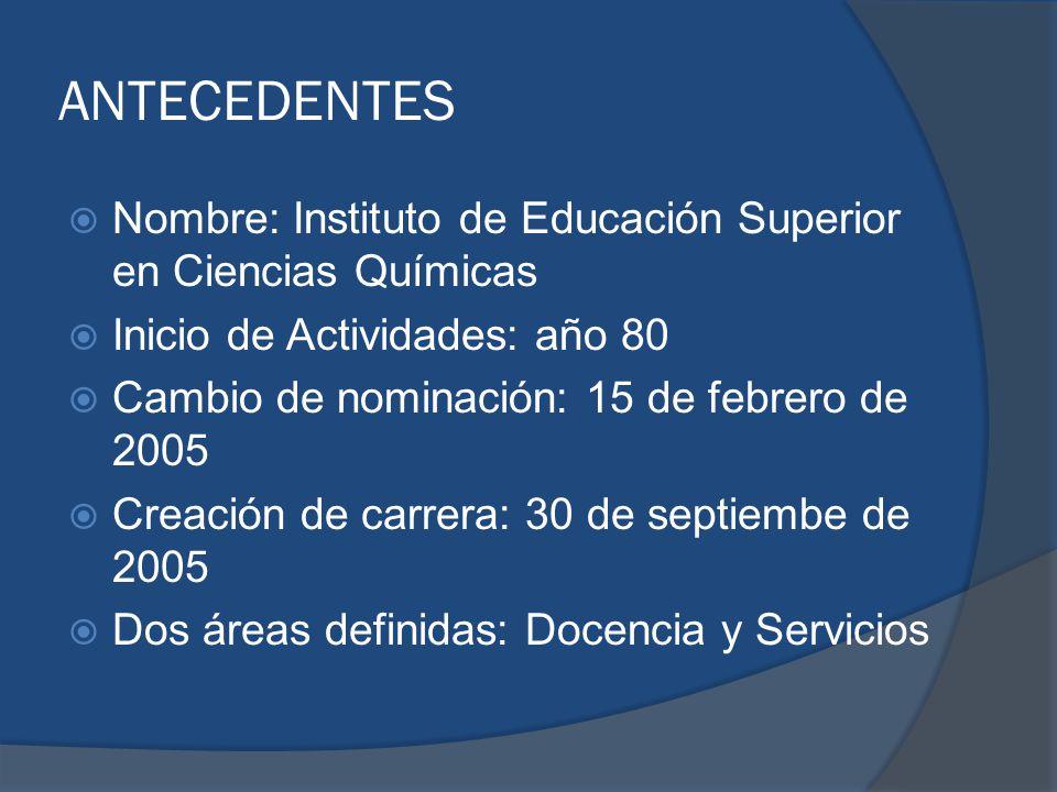 ANTECEDENTES Nombre: Instituto de Educación Superior en Ciencias Químicas. Inicio de Actividades: año 80.