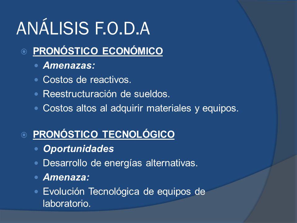 ANÁLISIS F.O.D.A PronÓstico Económico Amenazas: Costos de reactivos.